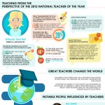 The Teacher Factor